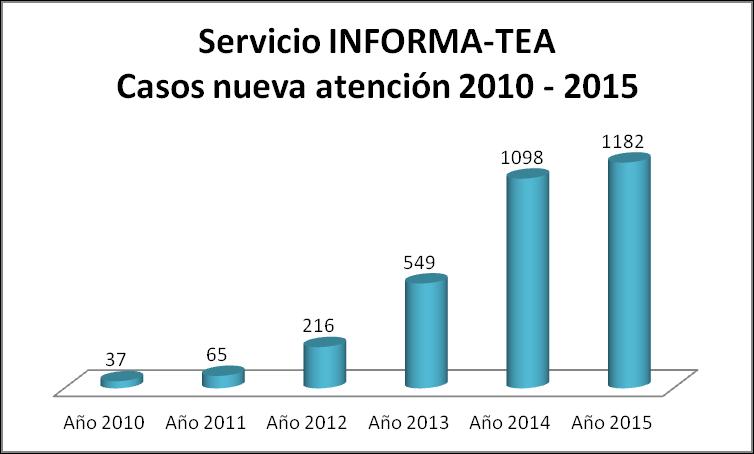 casos de información y asesoramiento atendidos en 2014